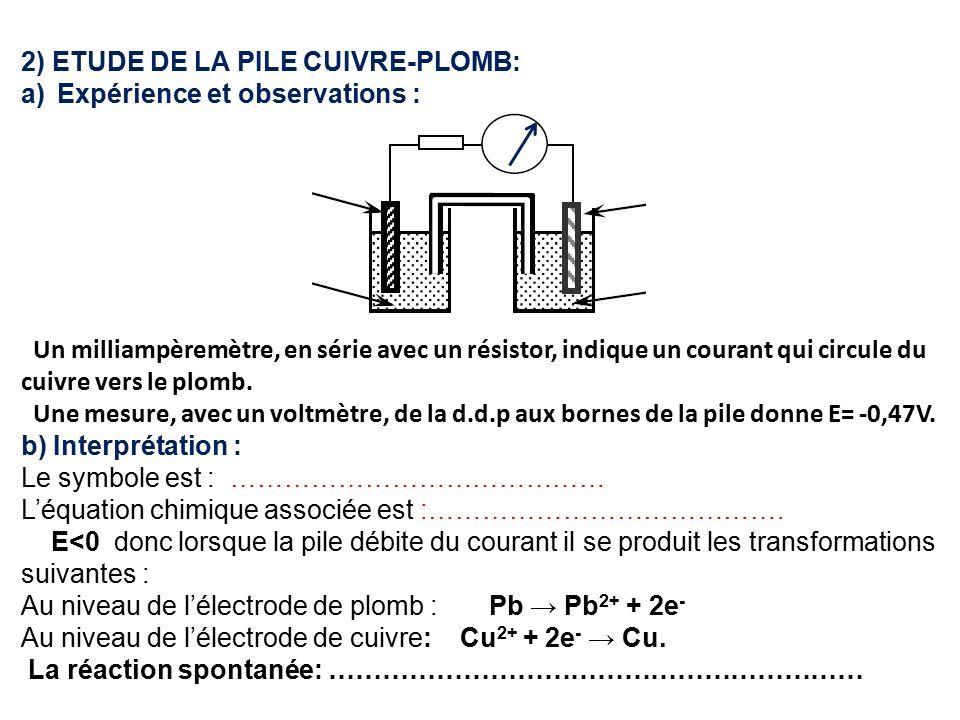 2) ETUDE DE LA PILE CUIVRE-PLOMB: a)Expérience et observations : Un milliampèremètre, en série avec un résistor, indique un courant qui circule du cuivre vers le plomb.