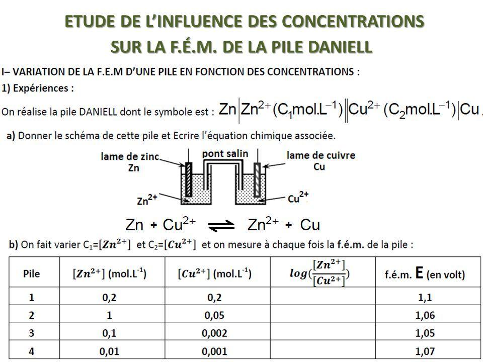 ETUDE DE L'INFLUENCE DES CONCENTRATIONS SUR LA F.É.M. DE LA PILE DANIELL