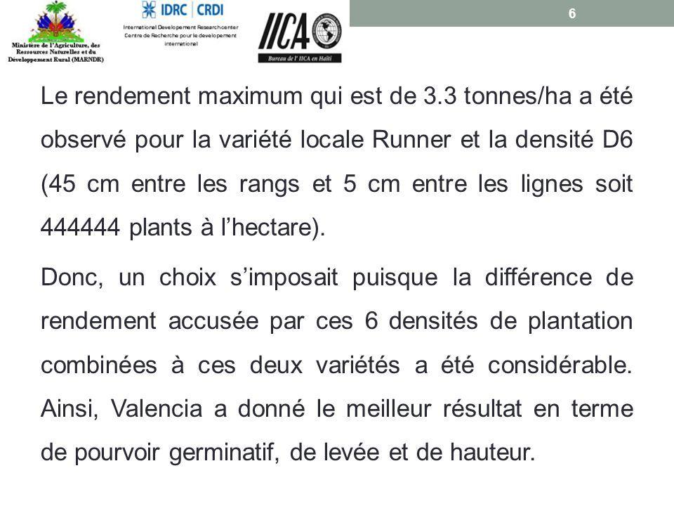 Le rendement maximum qui est de 3.3 tonnes/ha a été observé pour la variété locale Runner et la densité D6 (45 cm entre les rangs et 5 cm entre les lignes soit 444444 plants à l'hectare).