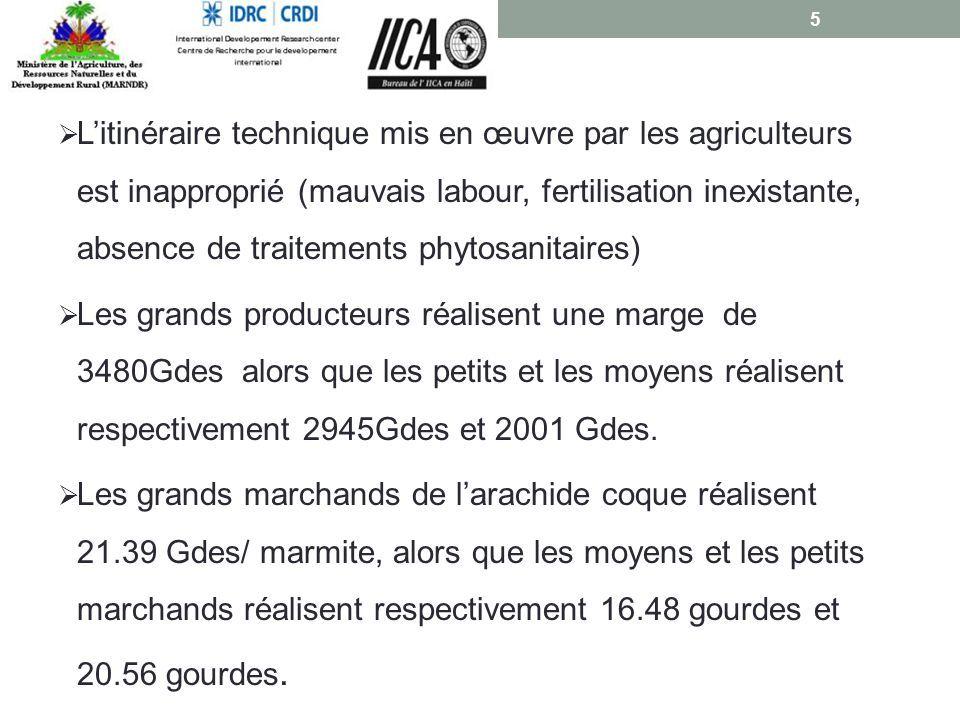  L'itinéraire technique mis en œuvre par les agriculteurs est inapproprié (mauvais labour, fertilisation inexistante, absence de traitements phytosanitaires)  Les grands producteurs réalisent une marge de 3480Gdes alors que les petits et les moyens réalisent respectivement 2945Gdes et 2001 Gdes.