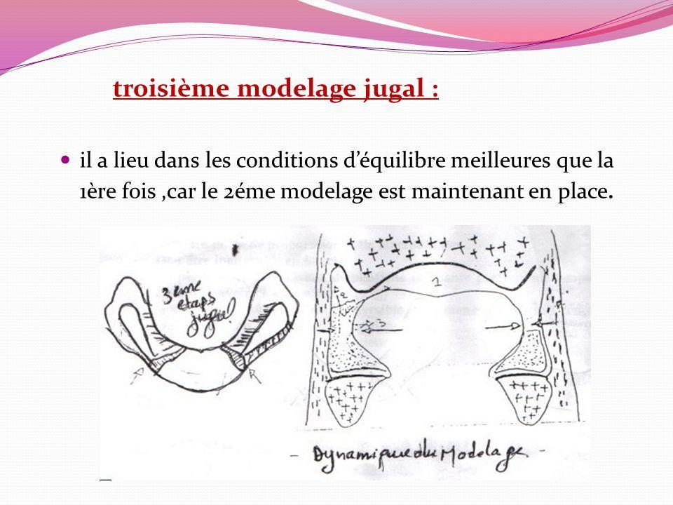 troisième modelage jugal : il a lieu dans les conditions d'équilibre meilleures que la 1ère fois,car le 2éme modelage est maintenant en place.