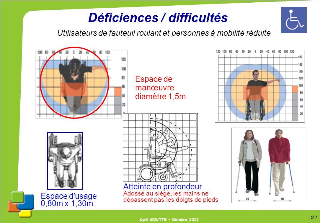 27 Cyril GOUTTE – Octobre 2012 27 Déficiences / difficultés Utilisateurs de fauteuil roulant et personnes à mobilité réduite Atteinte en profondeur Ad