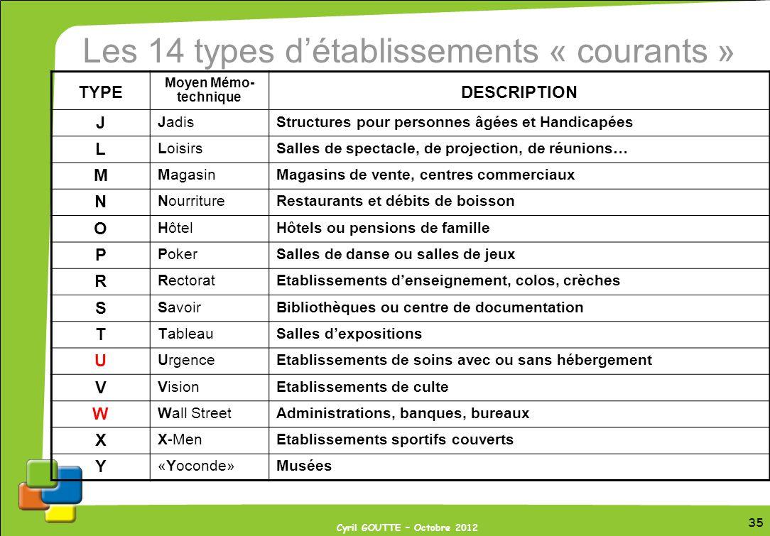 35 Cyril GOUTTE – Octobre 2012 Les 14 types détablissements « courants » TYPE Moyen Mémo- technique DESCRIPTION J JadisStructures pour personnes âgées