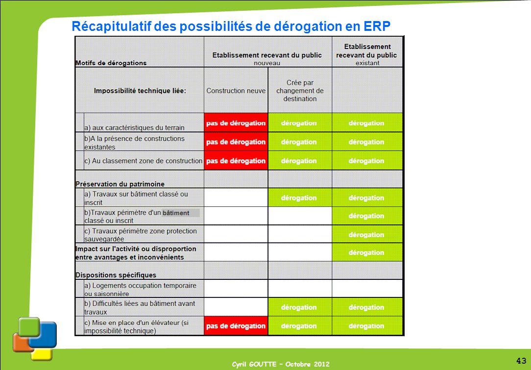 43 Cyril GOUTTE – Octobre 2012 43 Récapitulatif des possibilités de dérogation en ERP