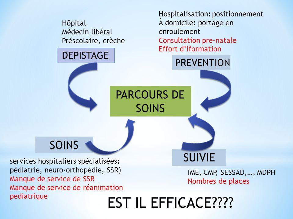 PARCOURS DE SOINS DEPISTAGE PREVENTION SOINS SUIVIE services hospitaliers spécialisées: pédiatrie, neuro-orthopédie, SSR) Manque de service de SSR Man