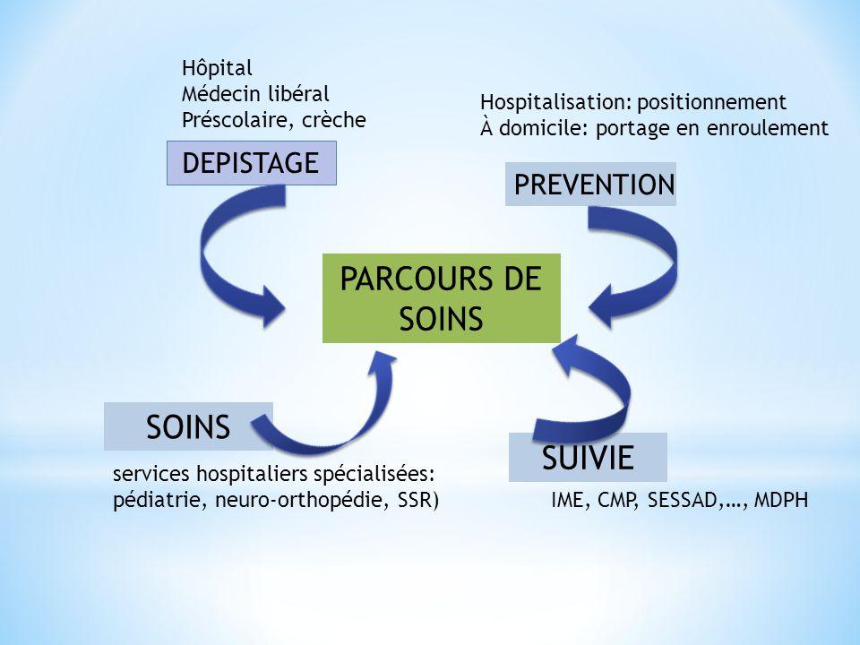PARCOURS DE SOINS DEPISTAGE PREVENTION SOINS SUIVIE services hospitaliers spécialisées: pédiatrie, neuro-orthopédie, SSR) IME, CMP, SESSAD,…, MDPH Hôp