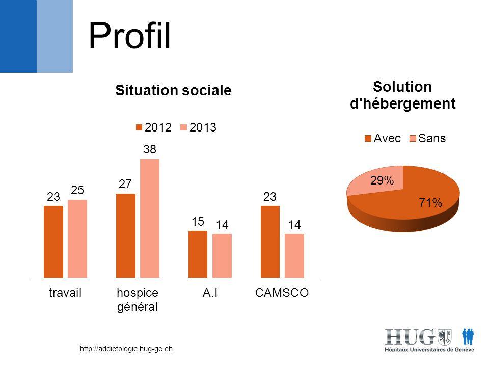 http://addictologie.hug-ge.ch Profil