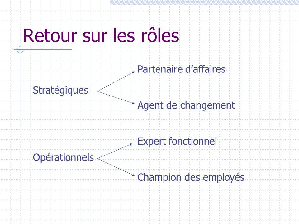 Retour sur les rôles Stratégiques Opérationnels Partenaire daffaires Agent de changement Expert fonctionnel Champion des employés