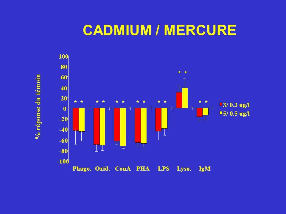 CADMIUM / MERCURE % réponse du témoin -100 -80 -60 -40 -20 0 20 40 60 80 100 Phago.Oxid.ConAPHALPSLyso.IgM 3/ 0.3 ug/l 5/ 0.5 ug/l *