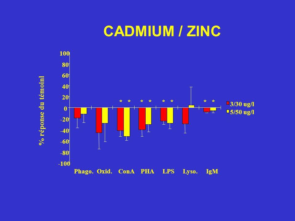 CADMIUM / ZINC 100 -100 -80 -60 -40 -20 0 20 40 60 80 Phago.Oxid.ConAPHALPSLyso.IgM % réponse du témoinl 3/30 ug/l 5/50 ug/l *