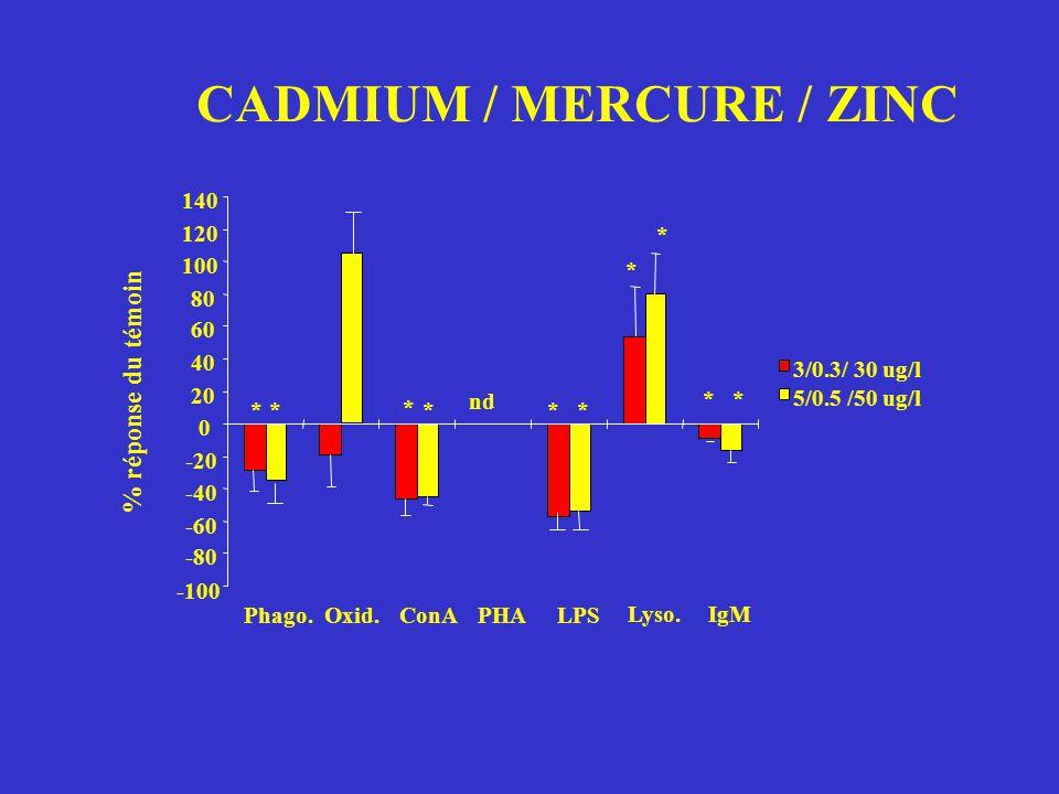 CADMIUM / MERCURE / ZINC -100 -80 -60 -40 -20 0 20 40 60 80 100 120 140 % réponse du témoin Phago.Oxid.ConAPHALPS Lyso. IgM 3/0.3/ 30 ug/l 5/0.5 /50 u