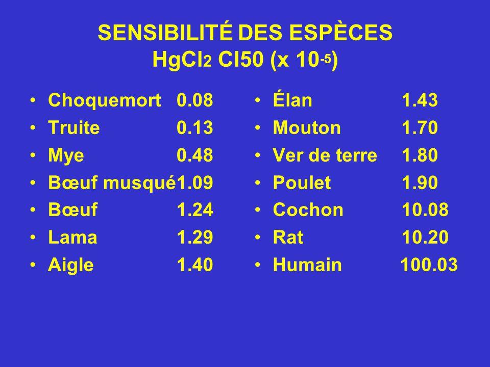 SENSIBILITÉ DES ESPÈCES HgCl 2 CI50 (x 10 -5 ) Choquemort0.08 Truite0.13 Mye0.48 Bœuf musqué1.09 Bœuf1.24 Lama1.29 Aigle1.40 Élan1.43 Mouton1.70 Ver d