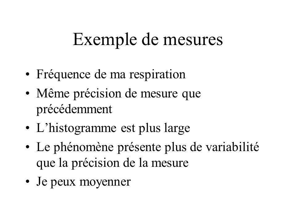 Exemple de mesures Fréquence de ma respiration Même précision de mesure que précédemment Lhistogramme est plus large Le phénomène présente plus de variabilité que la précision de la mesure Je peux moyenner