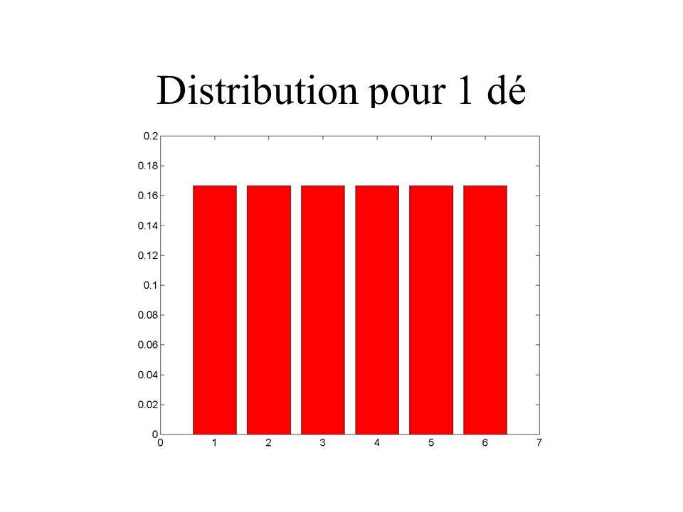 Distribution pour 1 dé