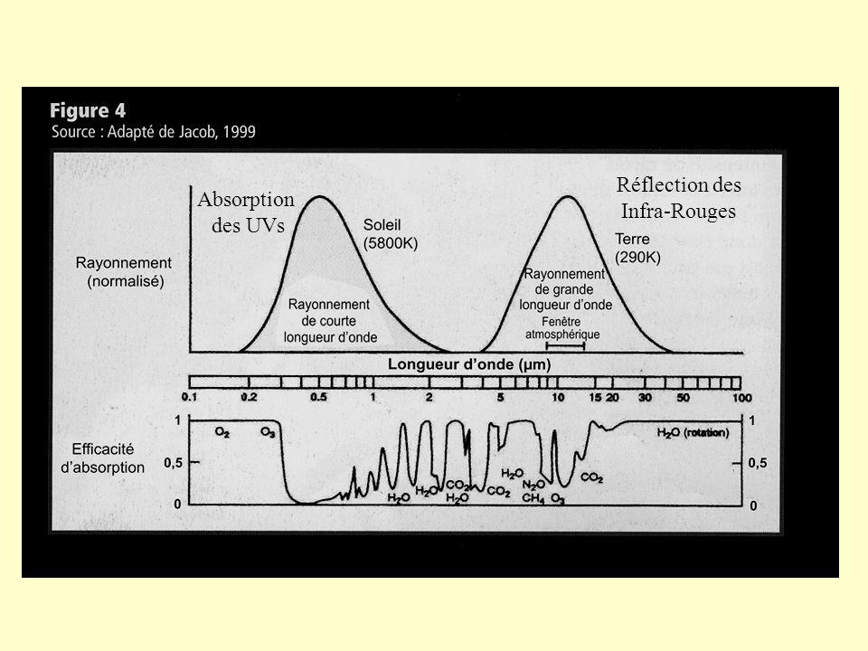 Absorption des UVs Réflection des Infra-Rouges