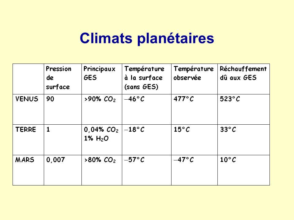 Climats planétaires