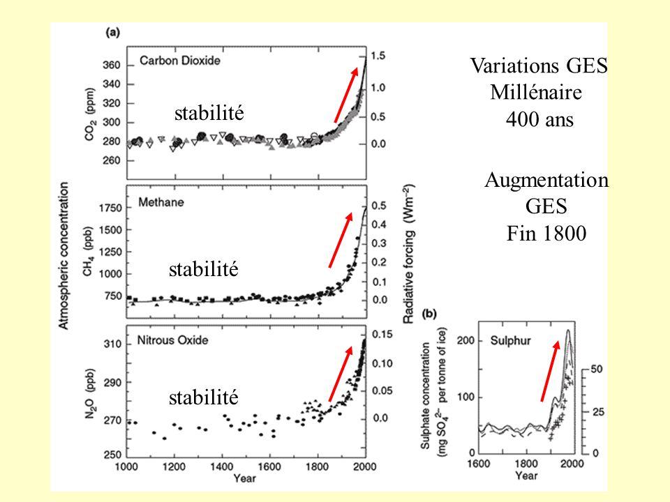 Variations GES Millénaire 400 ans stabilité Augmentation GES Fin 1800