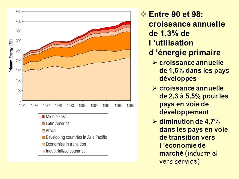 Entre 90 et 98: croissance annuelle de 1,3% de l utilisation d énergie primaire croissance annuelle de 1,6% dans les pays développés croissance annuel