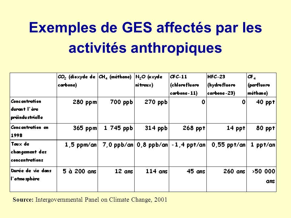 Exemples de GES affectés par les activités anthropiques Source: Intergovernmental Panel on Climate Change, 2001
