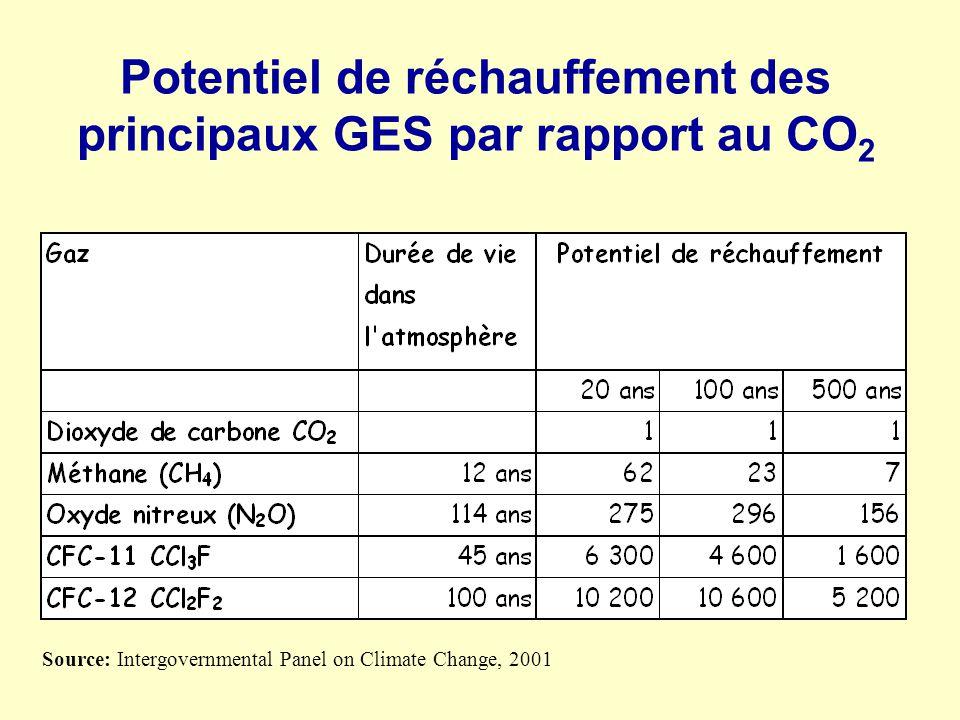 Potentiel de réchauffement des principaux GES par rapport au CO 2 Source: Intergovernmental Panel on Climate Change, 2001