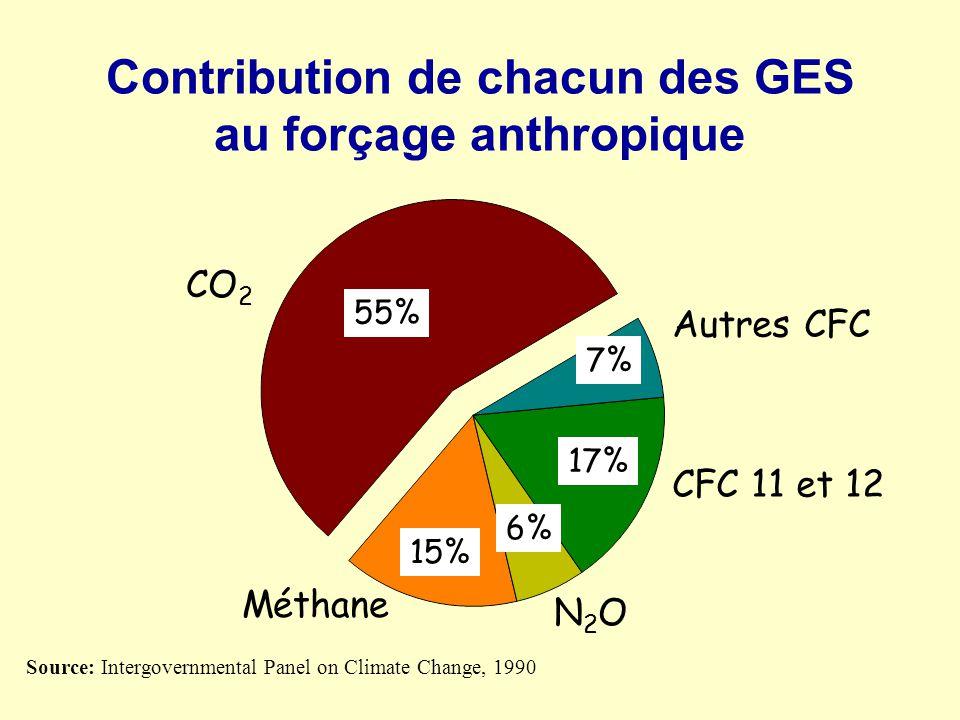 Contribution de chacun des GES au forçage anthropique Source: Intergovernmental Panel on Climate Change, 1990 55% 15% 6% 17% 7% CO 2 Autres CFC CFC 11