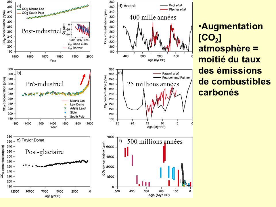 Augmentation [CO 2 ] atmosphère = moitié du taux des émissions de combustibles carbonés Post-glaciaire Pré-industriel Post-industriel 500 millions ann