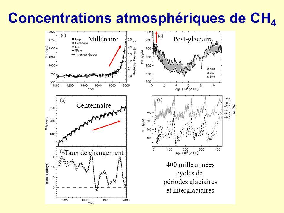 Concentrations atmosphériques de CH 4 400 mille années cycles de périodes glaciaires et interglaciaires Post-glaciaireMillénaire Centennaire Taux de c
