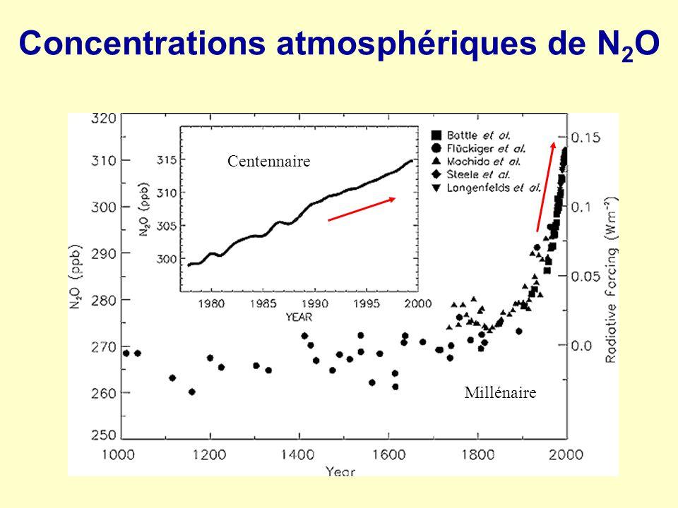 Concentrations atmosphériques de N 2 O Millénaire Centennaire