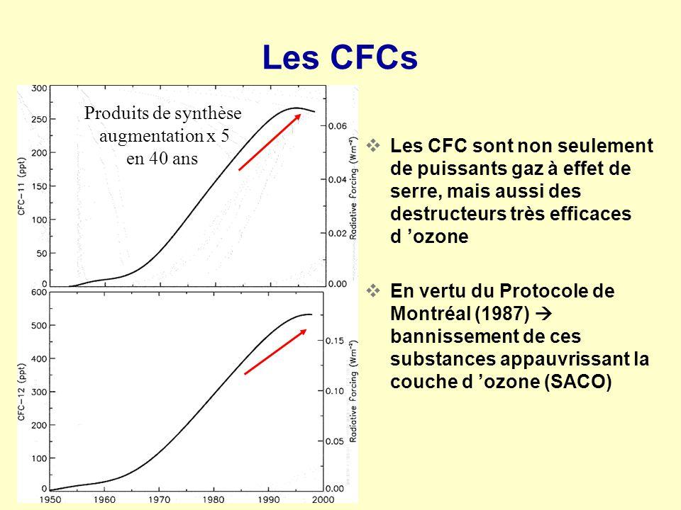 Les CFC sont non seulement de puissants gaz à effet de serre, mais aussi des destructeurs très efficaces d ozone En vertu du Protocole de Montréal (19