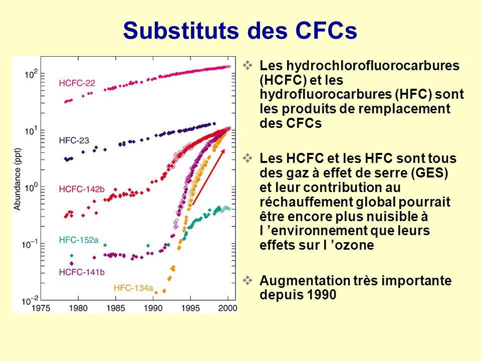 Substituts des CFCs Les hydrochlorofluorocarbures (HCFC) et les hydrofluorocarbures (HFC) sont les produits de remplacement des CFCs Les HCFC et les H