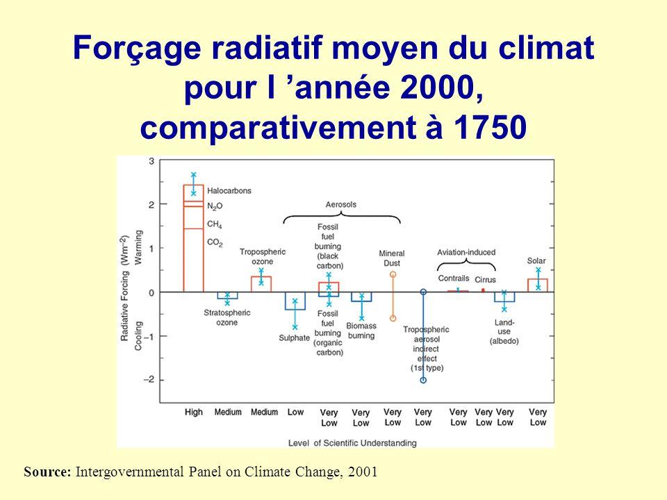 Forçage radiatif moyen du climat pour l année 2000, comparativement à 1750 Source: Intergovernmental Panel on Climate Change, 2001