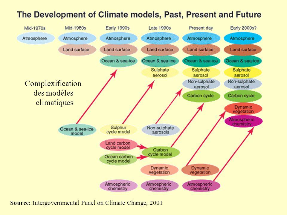 Source: Intergovernmental Panel on Climate Change, 2001 Complexification des modèles climatiques