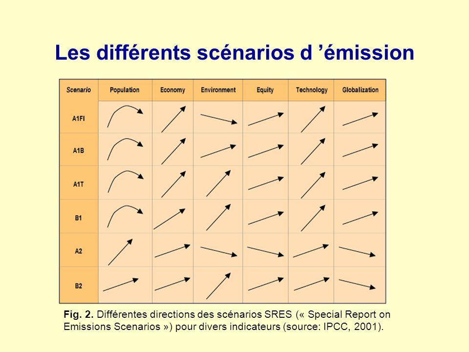 Les différents scénarios d émission Fig. 2. Différentes directions des scénarios SRES (« Special Report on Emissions Scenarios ») pour divers indicate