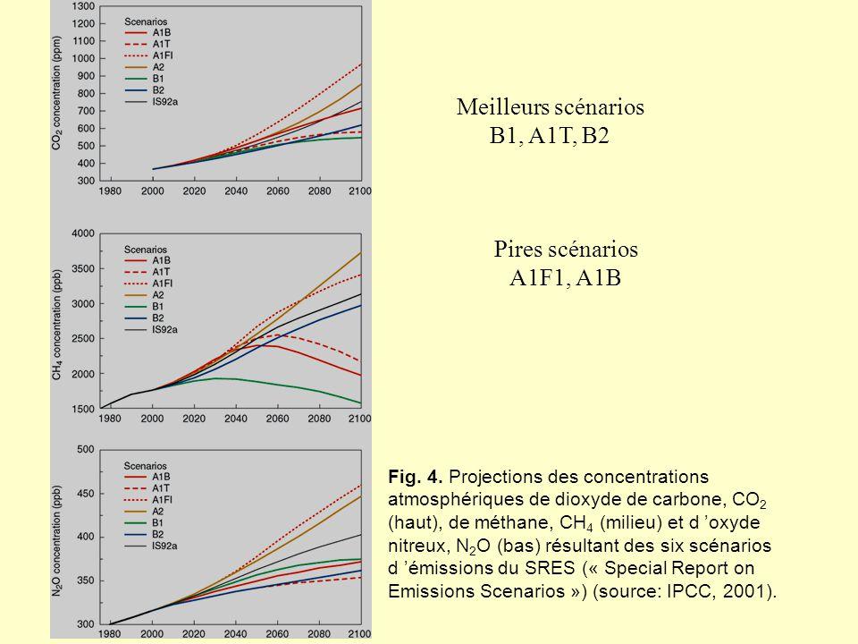 Fig. 4. Projections des concentrations atmosphériques de dioxyde de carbone, CO 2 (haut), de méthane, CH 4 (milieu) et d oxyde nitreux, N 2 O (bas) ré