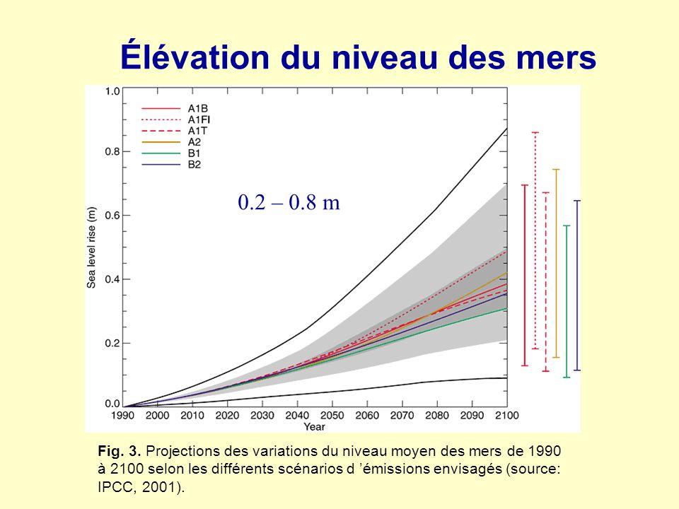 Fig. 3. Projections des variations du niveau moyen des mers de 1990 à 2100 selon les différents scénarios d émissions envisagés (source: IPCC, 2001).