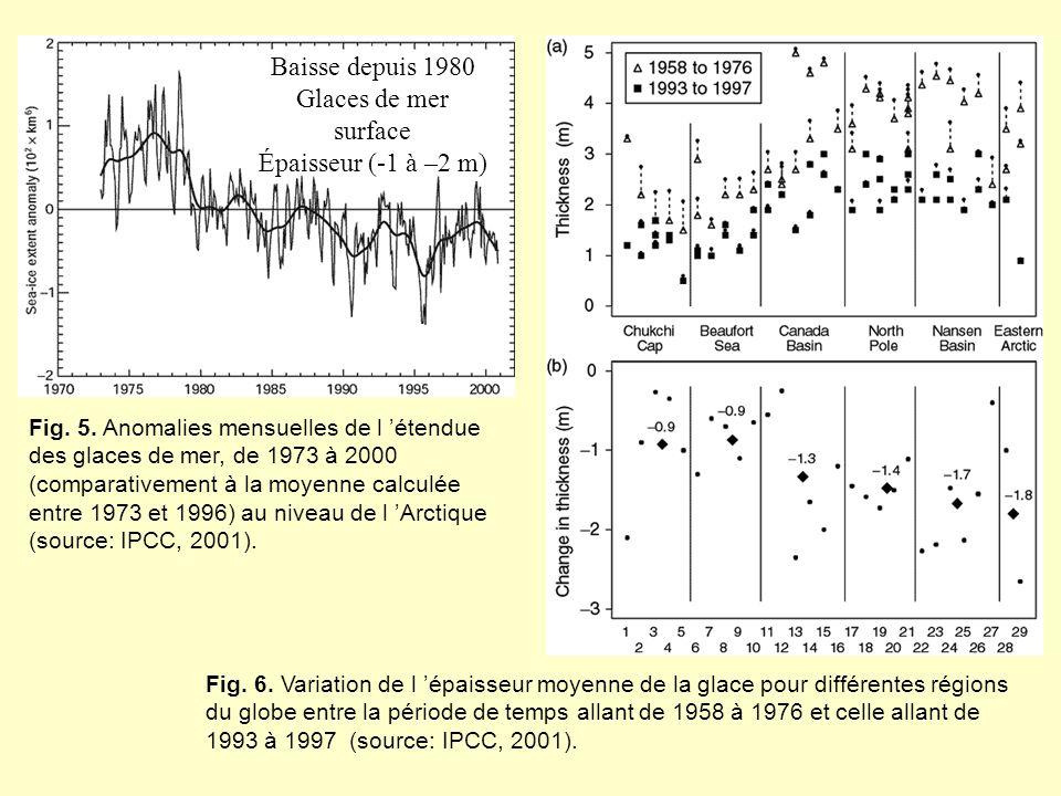 Fig. 5. Anomalies mensuelles de l étendue des glaces de mer, de 1973 à 2000 (comparativement à la moyenne calculée entre 1973 et 1996) au niveau de l