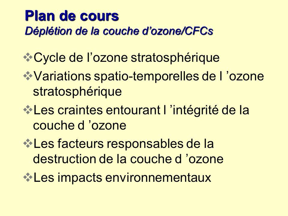 Plan de cours Déplétion de la couche dozone/CFCs Cycle de lozone stratosphérique Variations spatio-temporelles de l ozone stratosphérique Les craintes