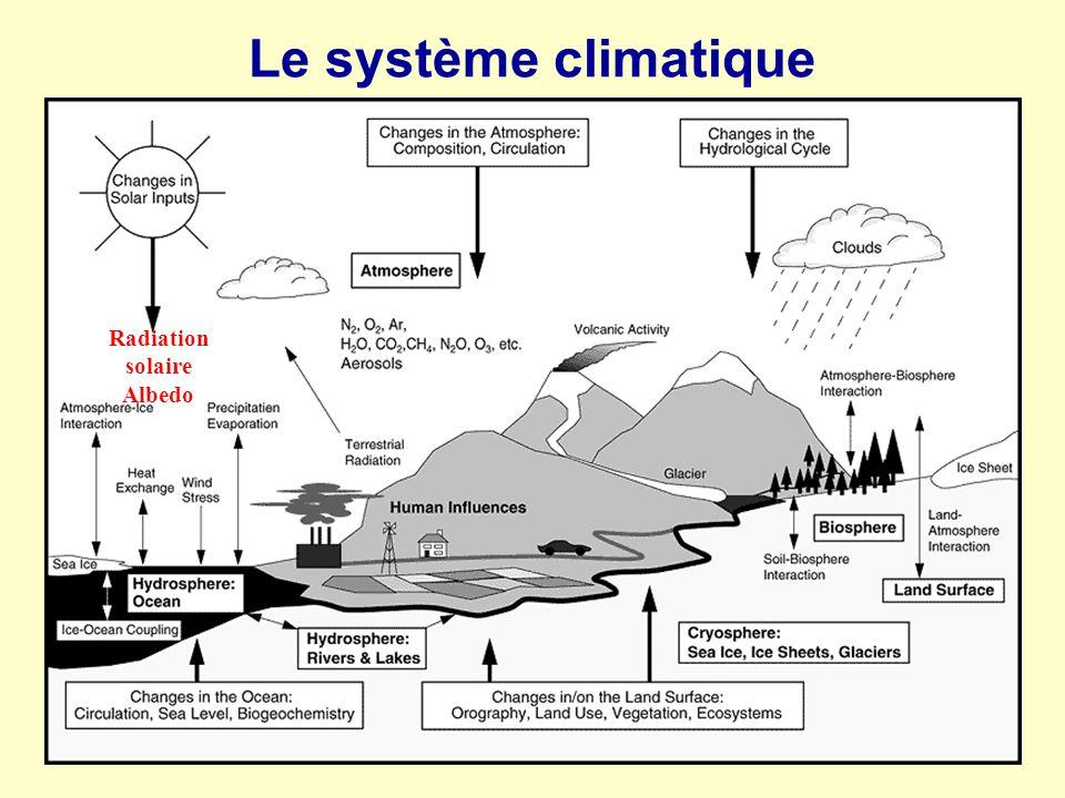Le système climatique Radiation solaire Albedo