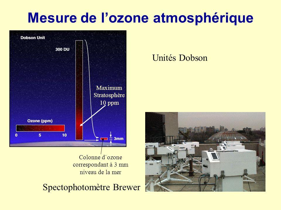 Mesure de lozone atmosphérique Spectophotomètre Brewer Unités Dobson Maximum Stratosphère 10 ppm Colonne d`ozone correspondant à 3 mm niveau de la mer