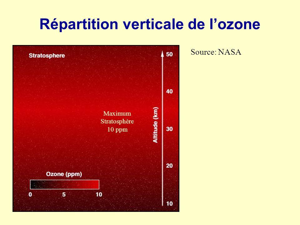 Source: NASA Répartition verticale de lozone Maximum Stratosphère 10 ppm