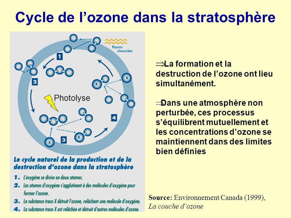 Cycle de lozone dans la stratosphère Source: Environnement Canada (1999), La couche dozone La formation et la destruction de lozone ont lieu simultané