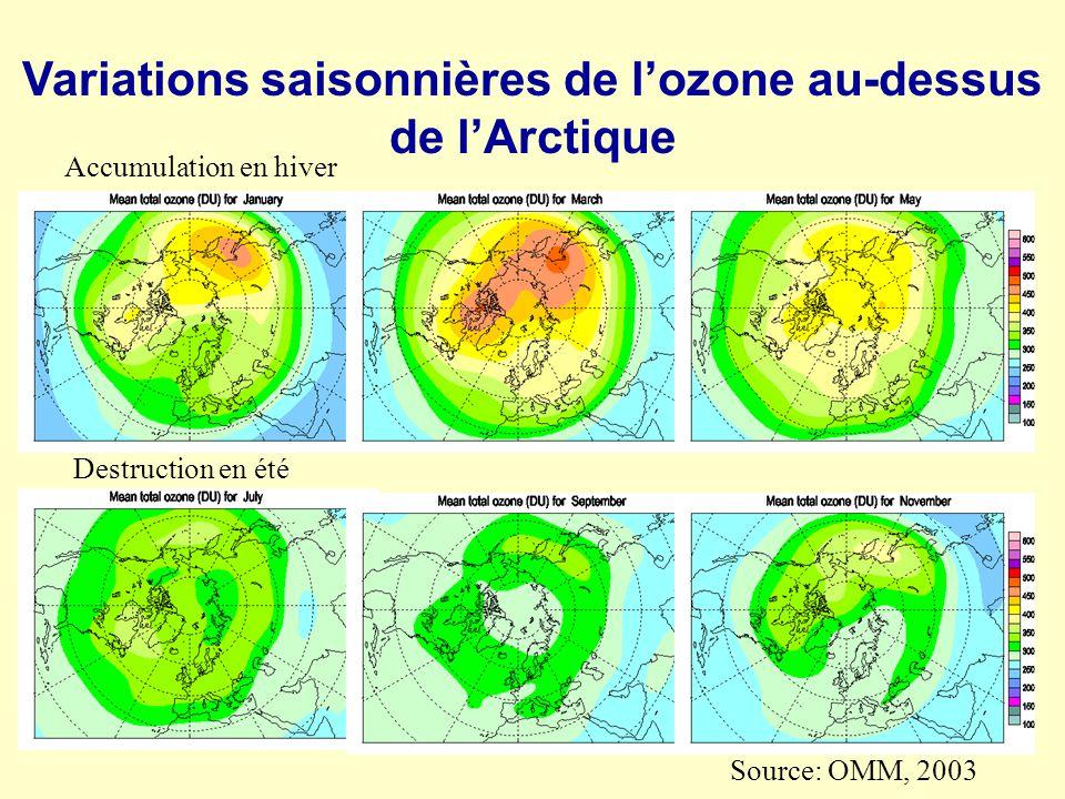 Variations saisonnières de lozone au-dessus de lArctique Source: OMM, 2003 Accumulation en hiver Destruction en été