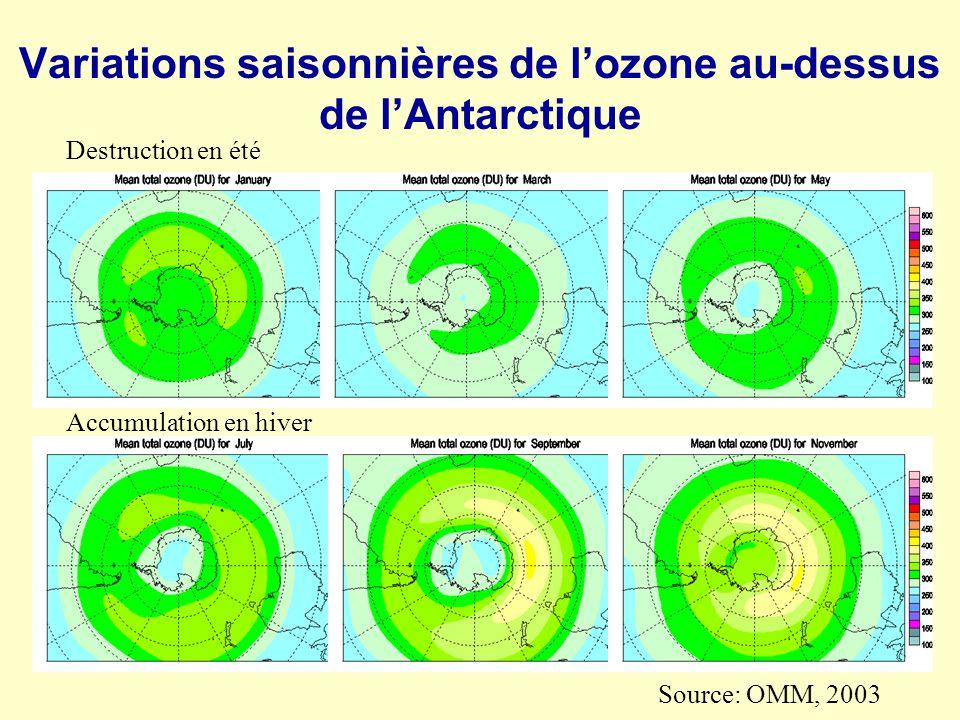Variations saisonnières de lozone au-dessus de lAntarctique Source: OMM, 2003 Destruction en été Accumulation en hiver