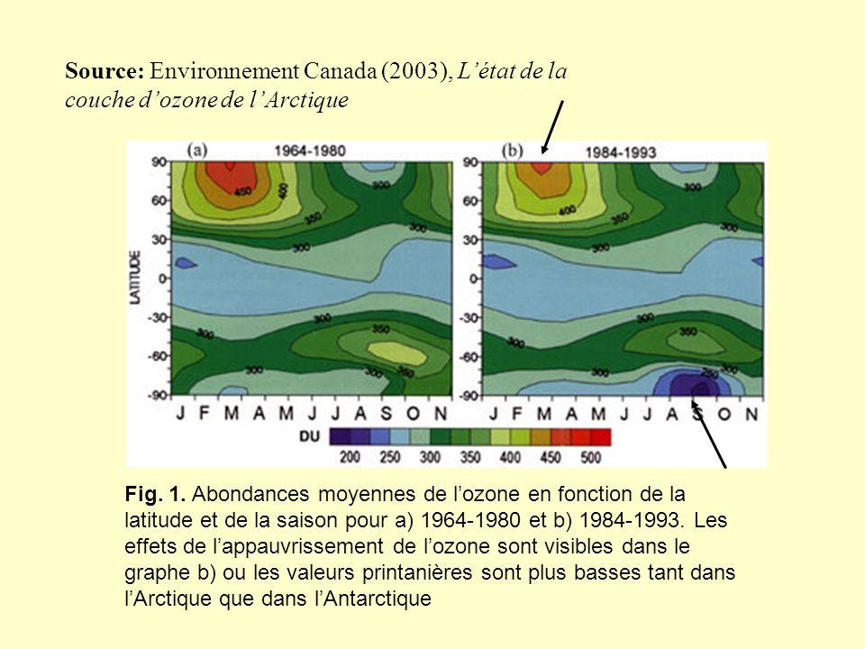 Fig. 1. Abondances moyennes de lozone en fonction de la latitude et de la saison pour a) 1964-1980 et b) 1984-1993. Les effets de lappauvrissement de