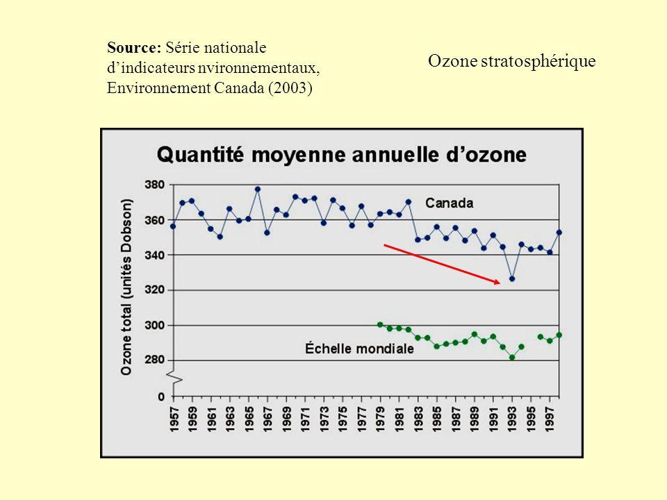 Source: Série nationale dindicateurs nvironnementaux, Environnement Canada (2003) Ozone stratosphérique