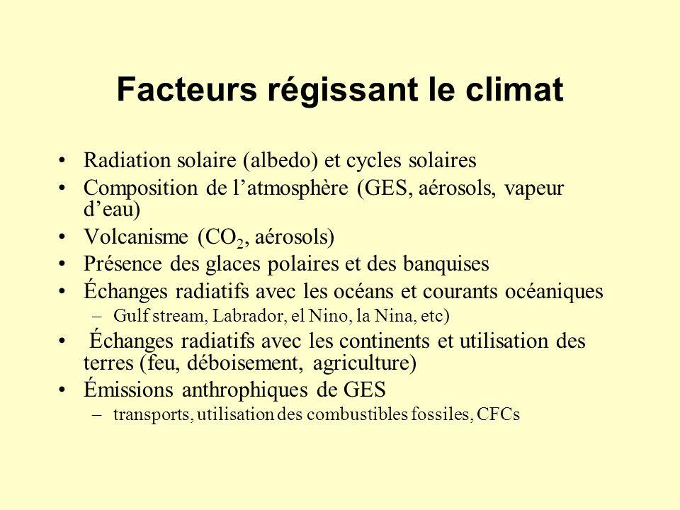 Facteurs régissant le climat Radiation solaire (albedo) et cycles solaires Composition de latmosphère (GES, aérosols, vapeur deau) Volcanisme (CO 2, a