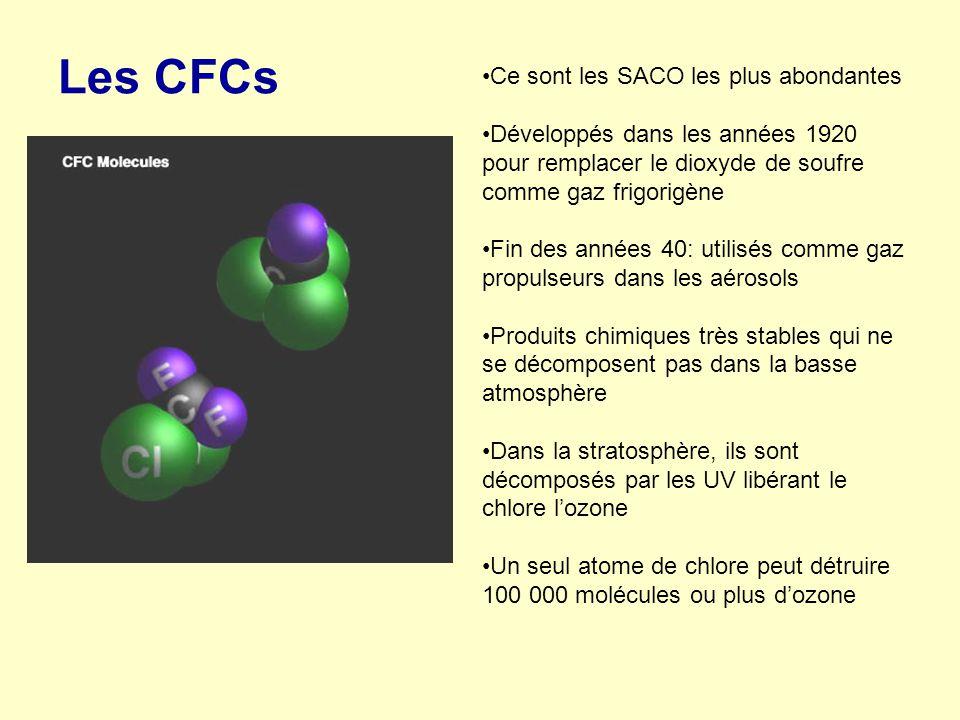 Les CFCs Ce sont les SACO les plus abondantes Développés dans les années 1920 pour remplacer le dioxyde de soufre comme gaz frigorigène Fin des années