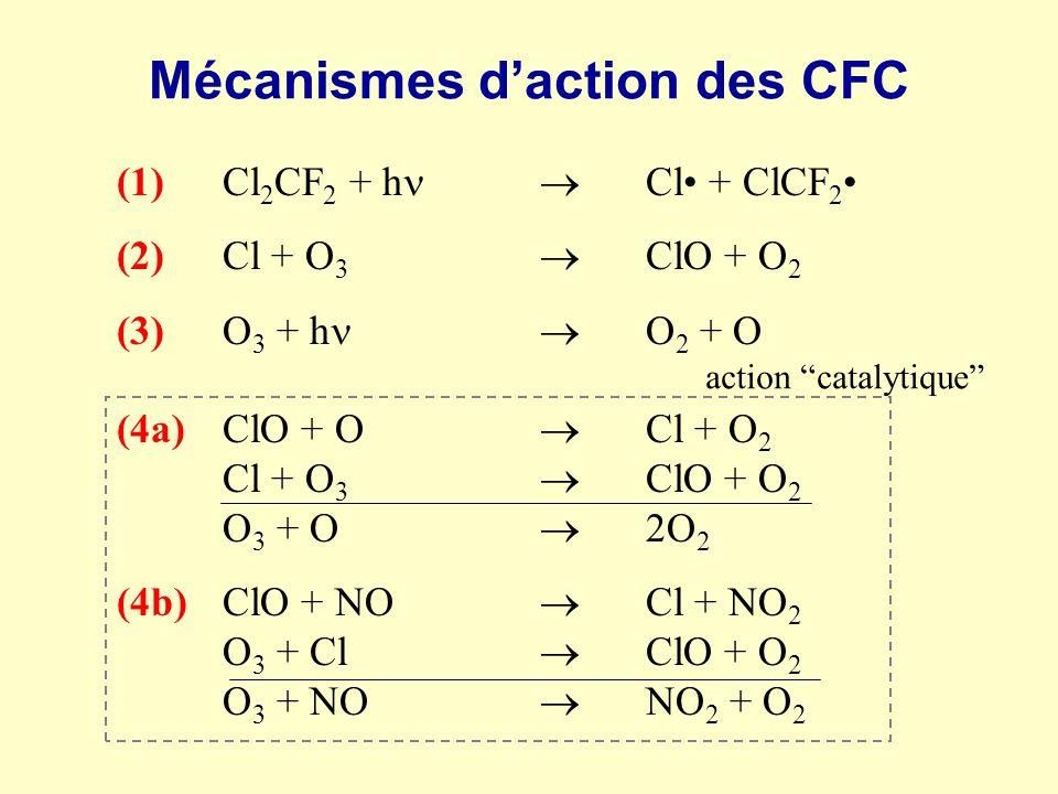 Mécanismes daction des CFC (1)Cl 2 CF 2 + h Cl + ClCF 2 (2)Cl + O 3 ClO + O 2 (3)O 3 + h O 2 + O (4a)ClO + O Cl + O 2 Cl + O 3 ClO + O 2 O 3 + O 2O 2