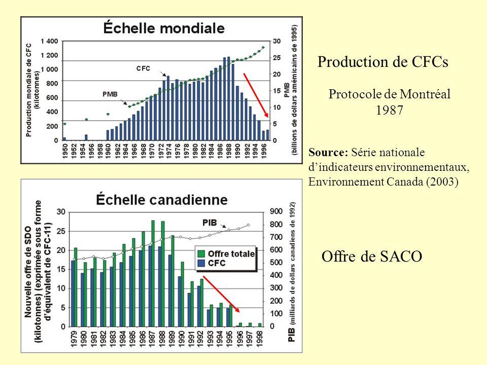 Source: Série nationale dindicateurs environnementaux, Environnement Canada (2003) Production de CFCs Offre de SACO Protocole de Montréal 1987