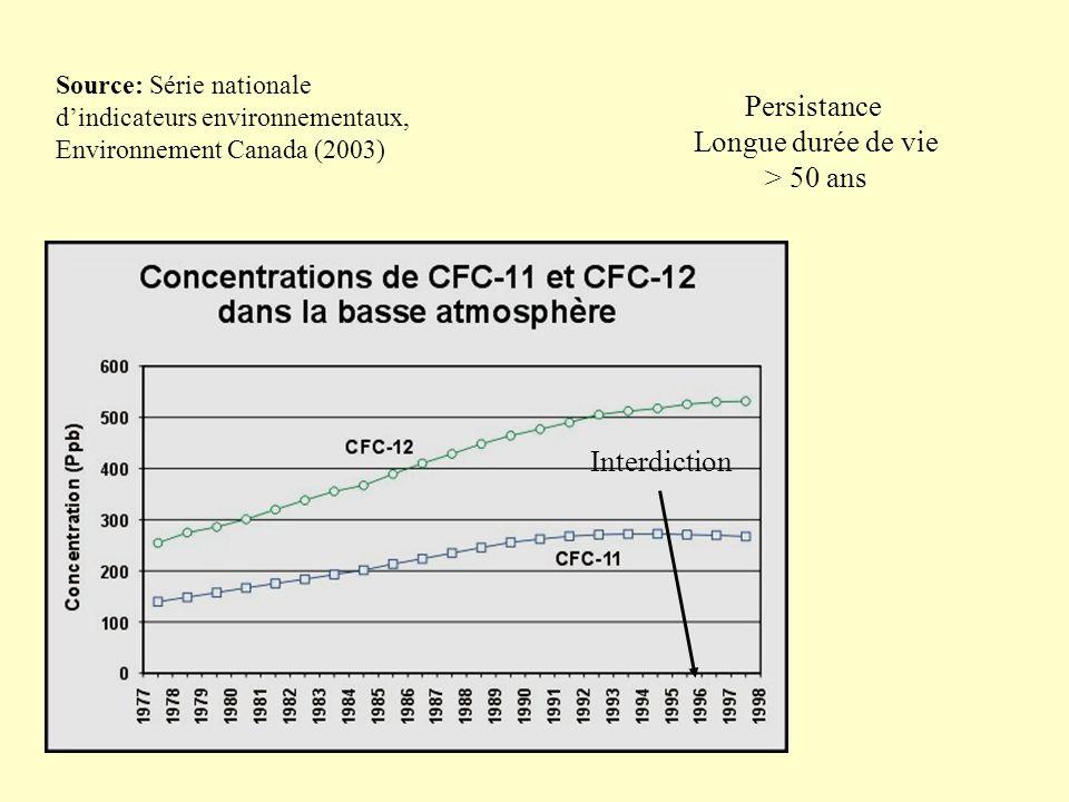 Source: Série nationale dindicateurs environnementaux, Environnement Canada (2003) Interdiction Persistance Longue durée de vie > 50 ans